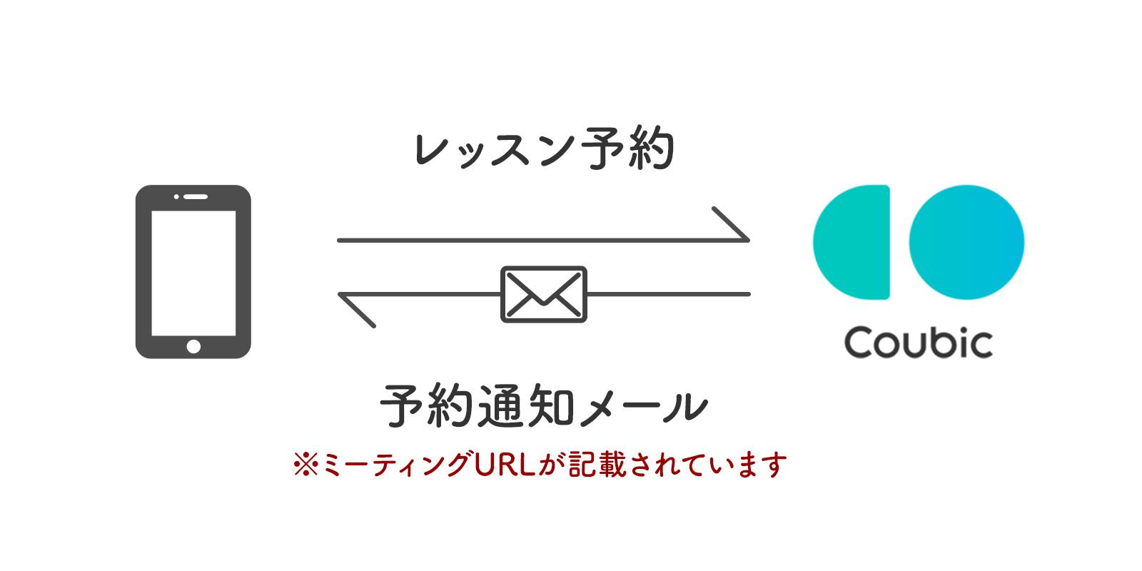 予約通知メール